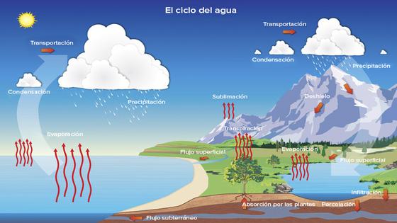 Hielo Agua Y Vapor Un Planeta Azul La Hidrosfera