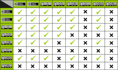 CC License Compatibility Chart reducida