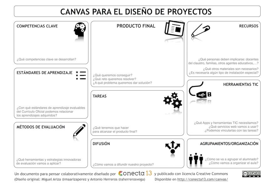 emtic - Selección de herramientas TIC para el Aprendizaje Basado en Proyectos