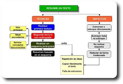 En marcha con las TIC - Estructurar la información con tic (mapas ...
